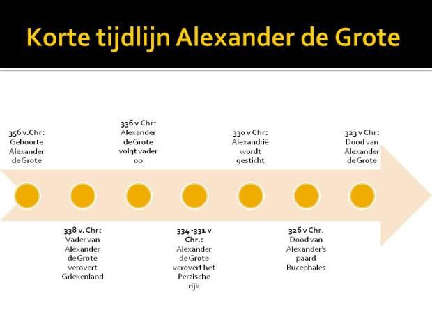 korte tijdlijn Alexander de Grote