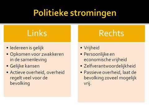verschil links en rechts