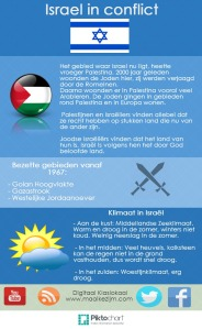 Conflict in Israel
