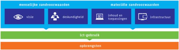 Hoe gebruik je ICT in het onderwijs